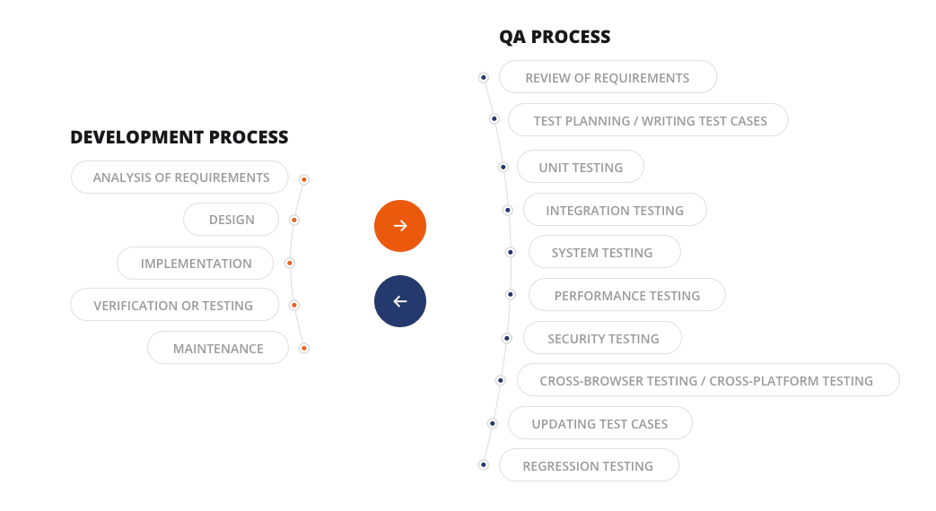 qa process in your project  main stages  steps and tools
