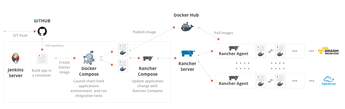 How To Build A Rancher Amp Docker Based Cloud K Amp C Blog