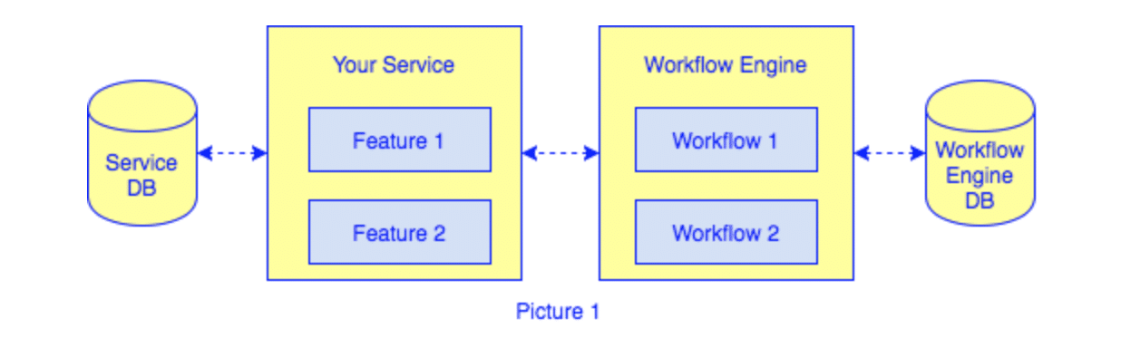 BPM in Microservices: How to Implement | Read K&C Blog
