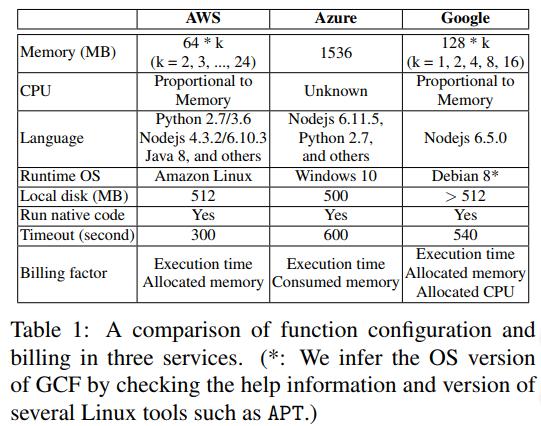 Serverless Providers A Comparative Analysis Of Aws Lambda