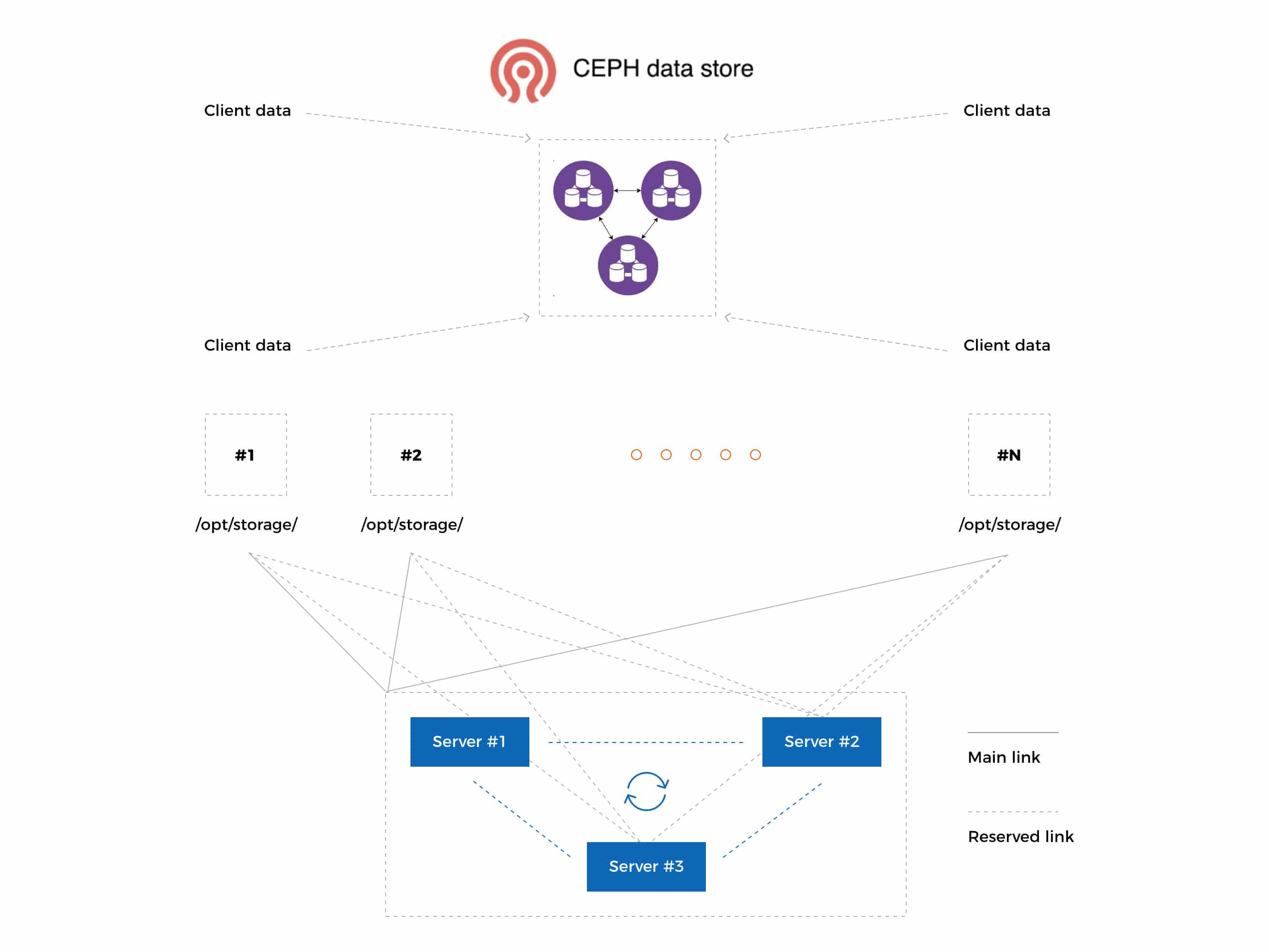 CEPH data store diagram