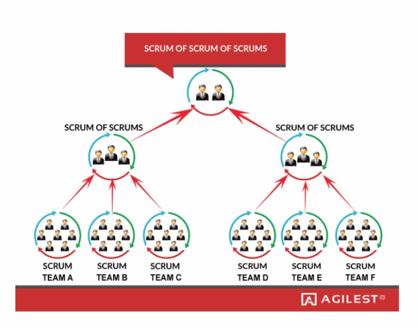 Scaled Agile Agile Approaches Extended Beyond The Team
