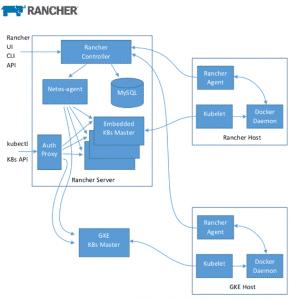Rancher 2.0 architecture