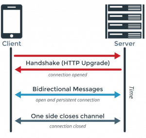 How to Build Real-Time Applications I K&C Blog