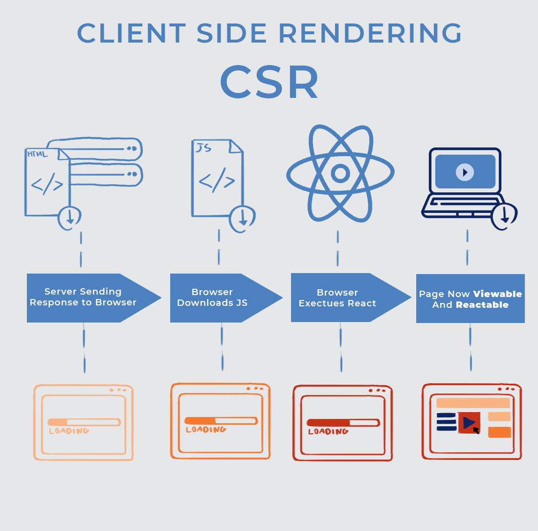 CSR client-side rendering infographic