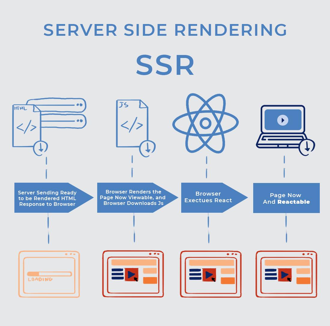 SSR server-side rendering infographic