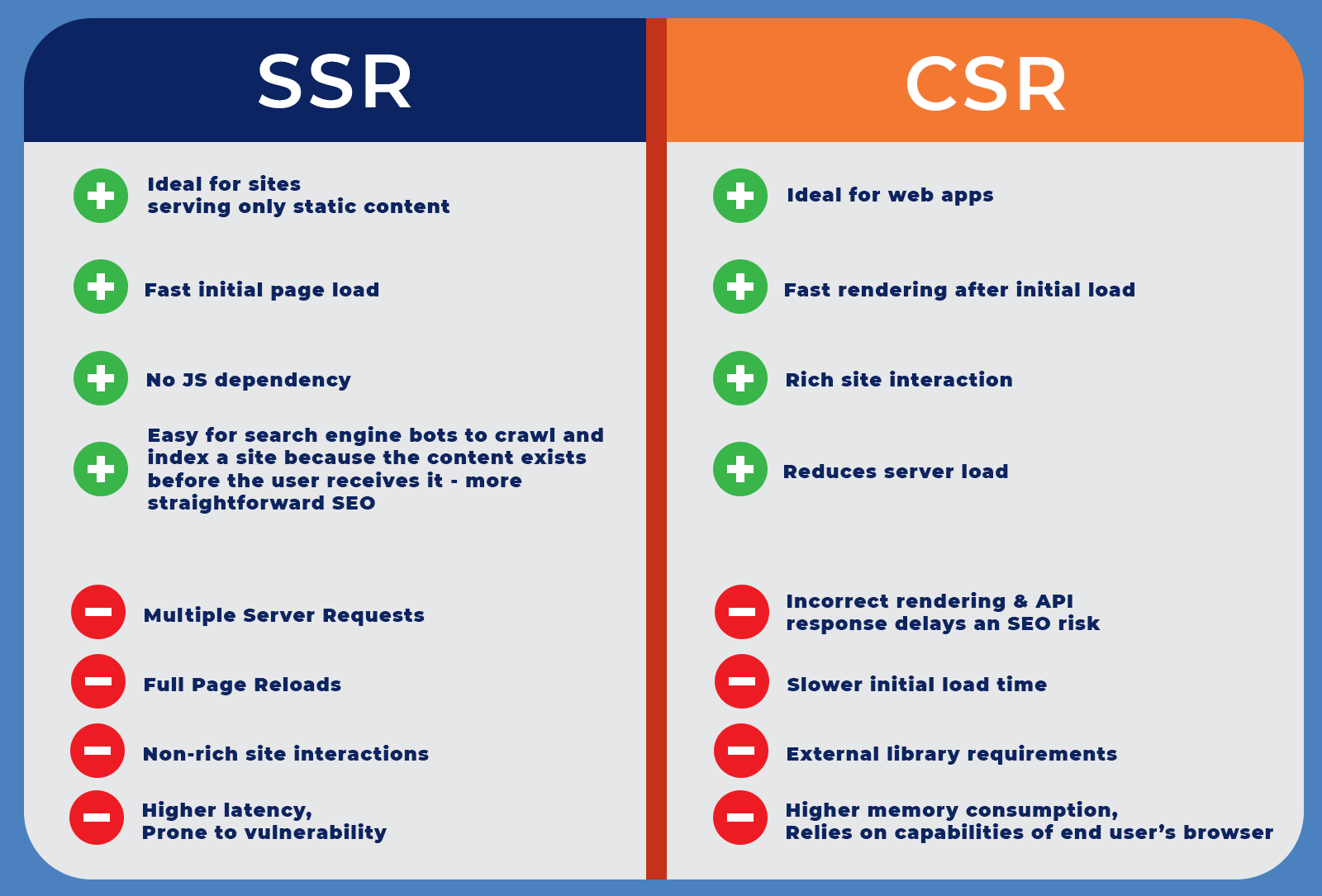 SSR vs CSR comparison table of strengths and weaknesses