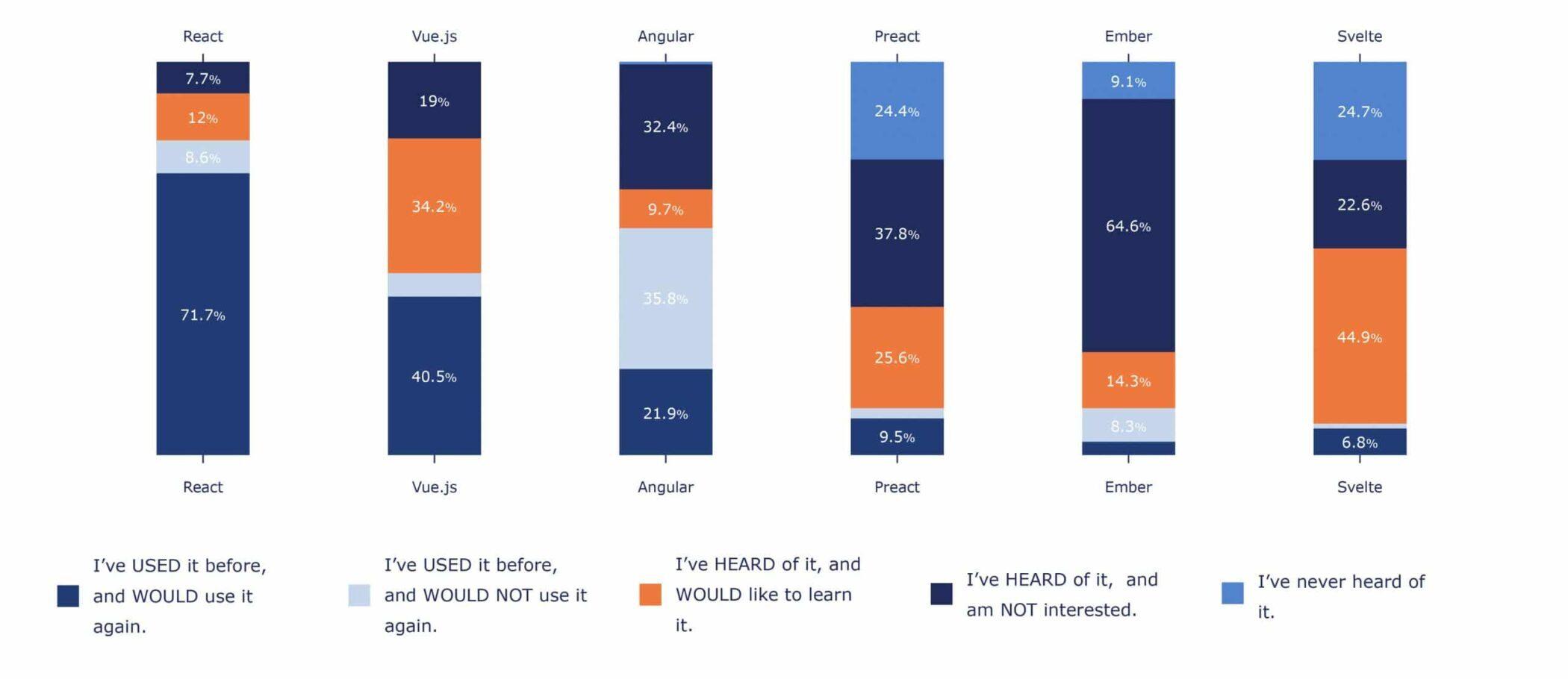Angular vs Ember developer satisfaction, interest and knowledge