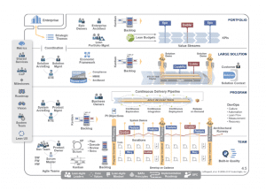Scaled Agile Framwork (SaFE)
