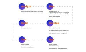 DevSecOps Process