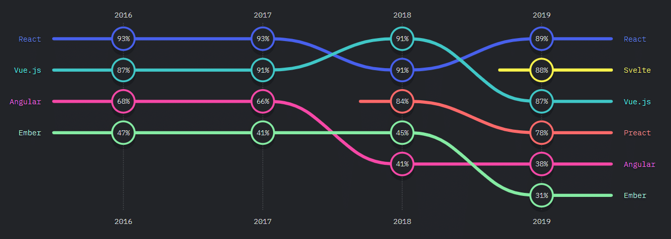 Developer satisfaction levels between the most JavaScript frameworks and libraries 2019