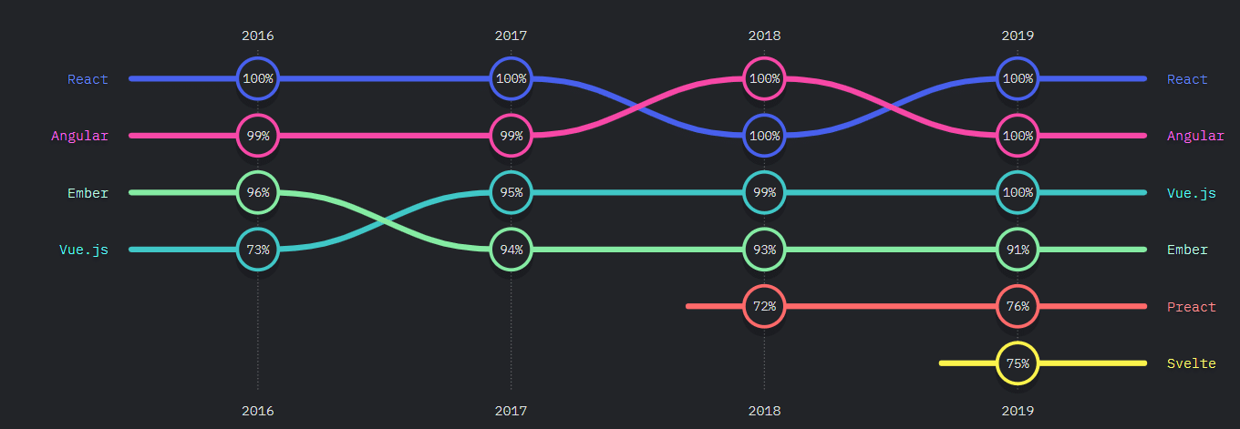 Level of developer awareness of the most popular JavaScript frameworks and technologies in 2020