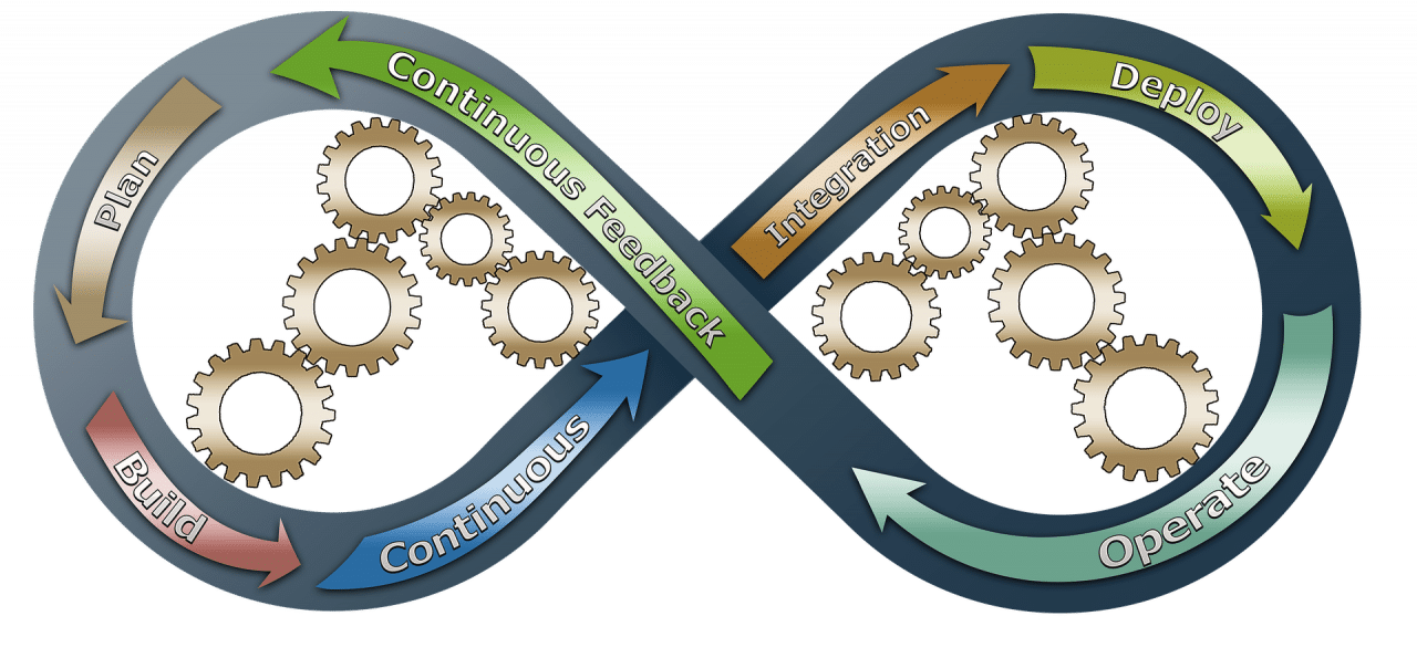 DevOps Transformation Consulting