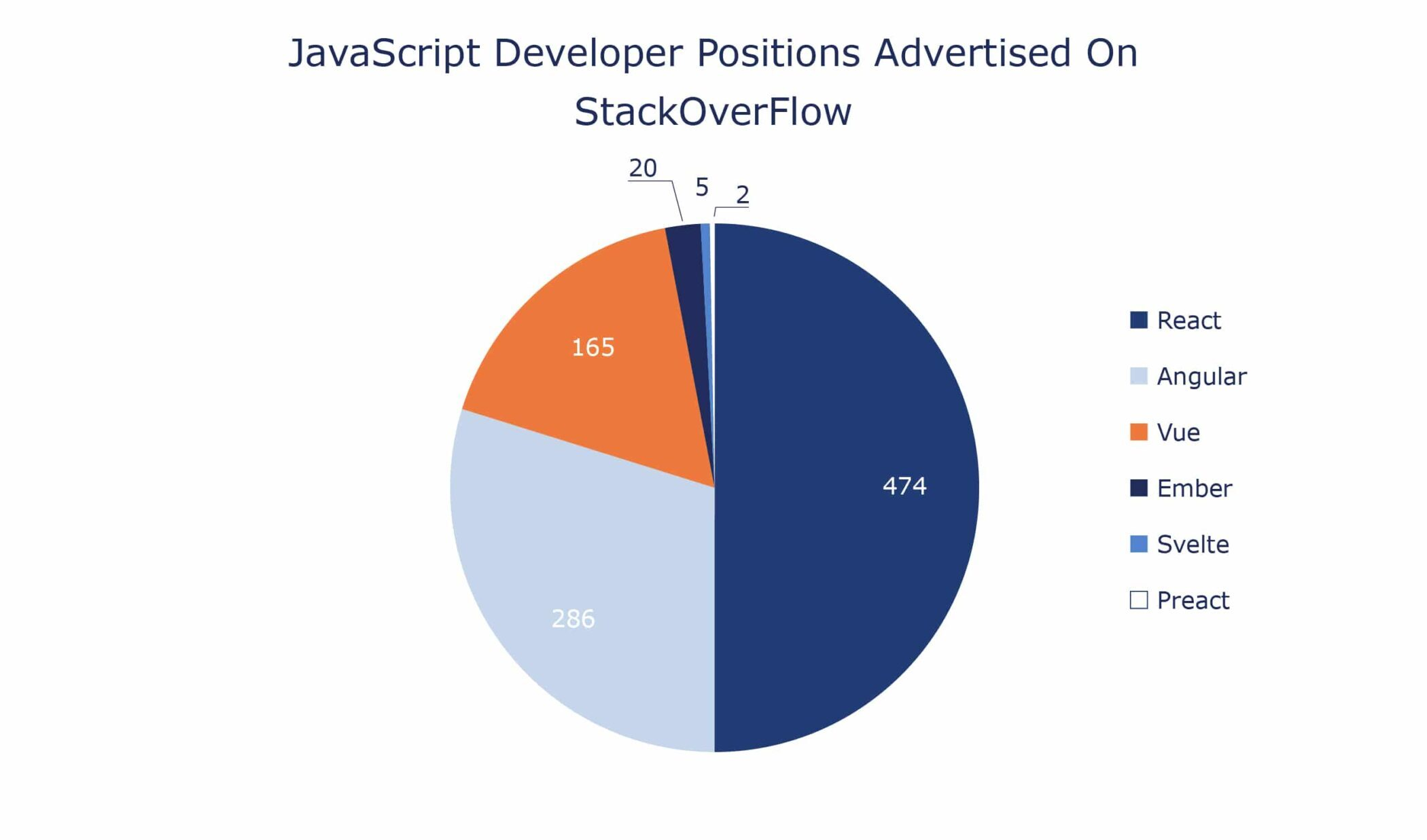 JavaScript Job Opportunities by framework and library 2020 stackoverflow