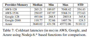 serverless provider comparison
