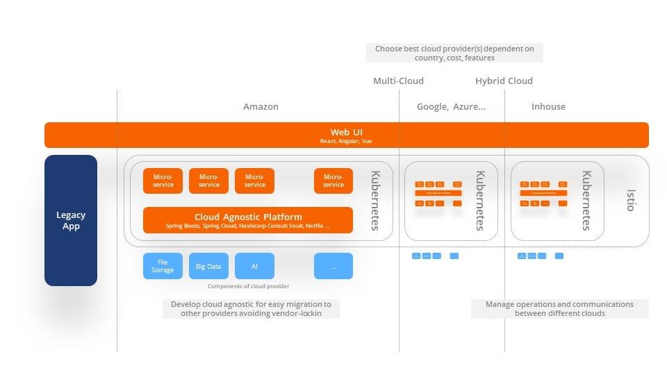 multicloud, hybrid cloud, istio, kubernetes architecture