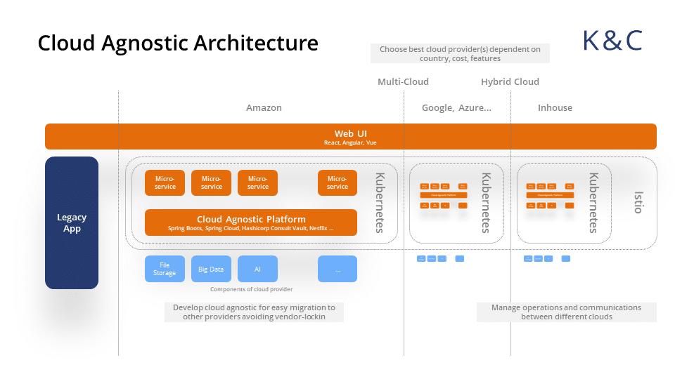 Multicloud Development