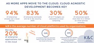 Cloud Agnostic Market Stats 2020