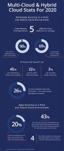 multi cloud strategy statistics 2020