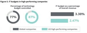 IT Budgets In High Performing Companies Are Smaller