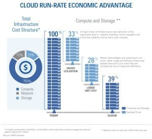 Cloud Run Rate Advantage For IT Budget