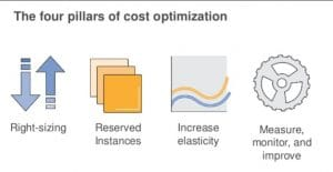 4 pillars of public cloud cost optimisation