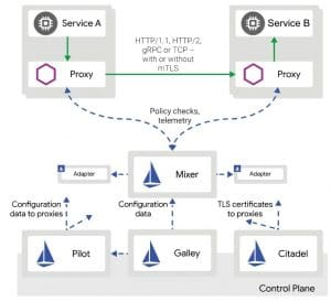 Istio as the Service Mesh In Cloud Native Technology Stack