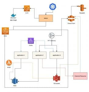 Architecture of SSO System Built For AWS
