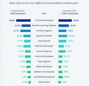 Most difficult roles to hire for in IT recruitment