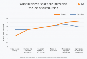 Nearshore IT Outsourcing sector growth stats 2020