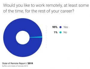 Remote work stats 2020