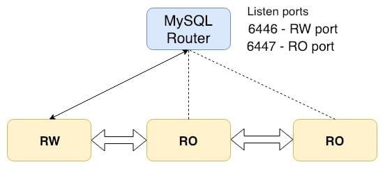 MySQL InnoDB Cluster