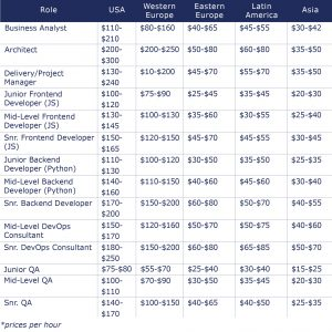 Cost Comparison Between Onshore Nearshore and Offshore IT Outsourcing Destinations