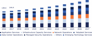 U.S. IT Services Outsourcing Market Size, By Service 2016-2027 (USD Billion)