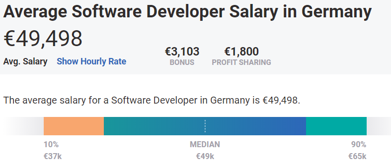 average software developer salary in Germany 2020