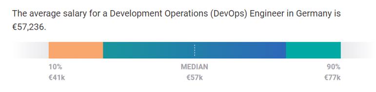 back-end web developer salaries Germany 2020