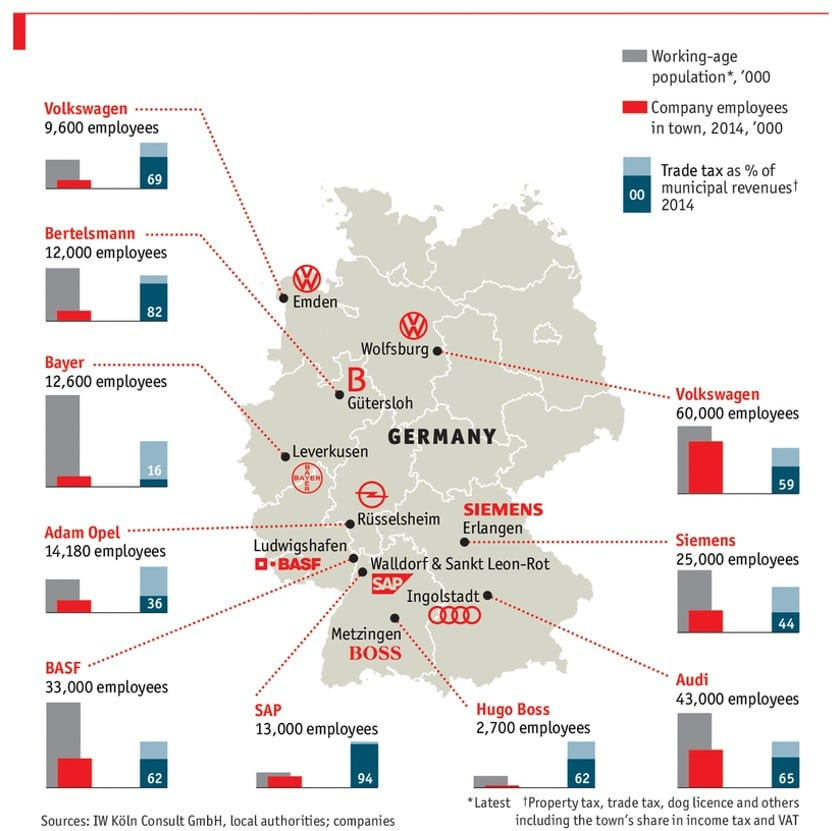 Big German companies based in smaller towns and cities