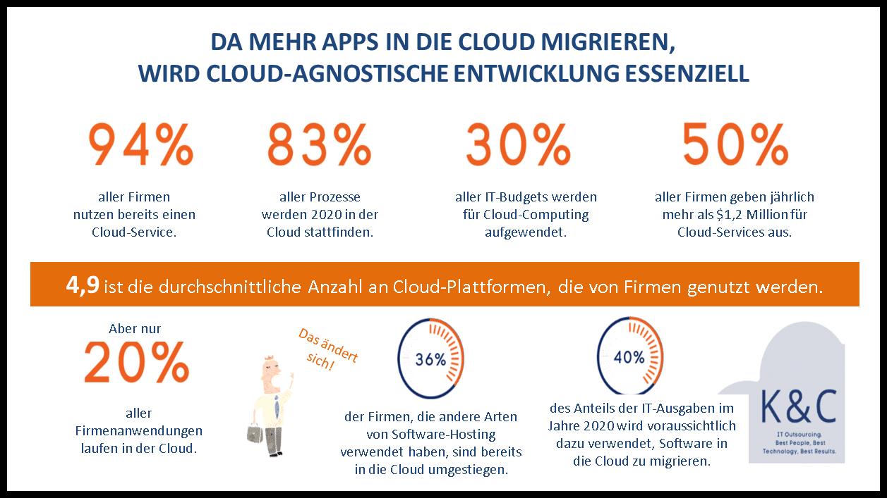 Cloud-neutrale Statistiken