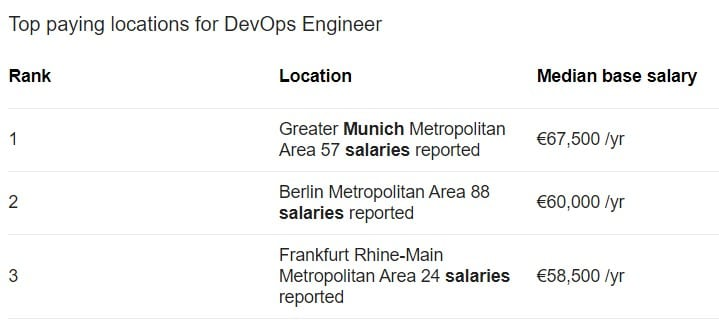 DevOps Engineer salaries by German city 2020