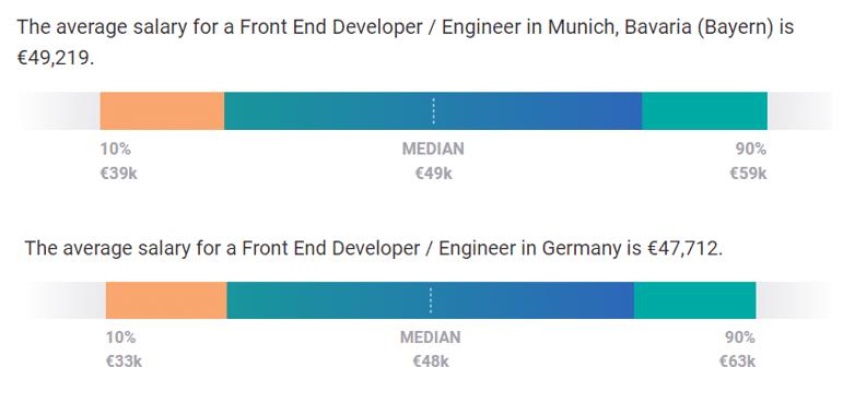 front-end web developer salaries munich 2020