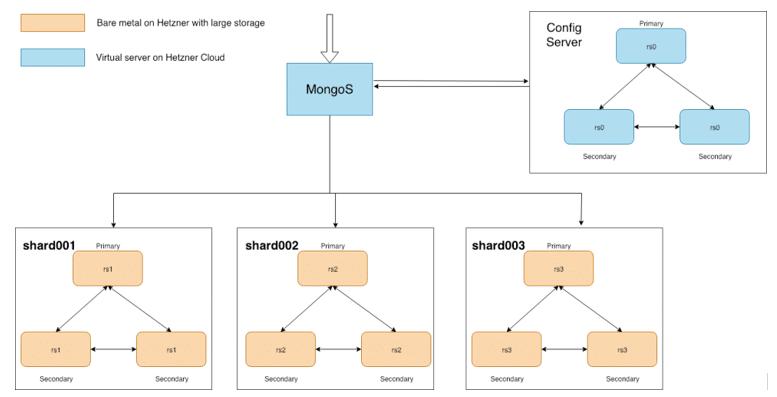MongoDB sharding architecture - cluster configuration diagram