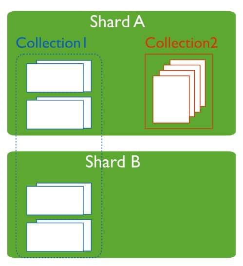 MongoDB sharing - Primary Shard