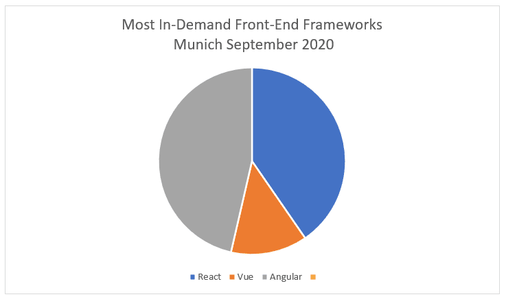 Most in demand frontend frameworks Munich 2020