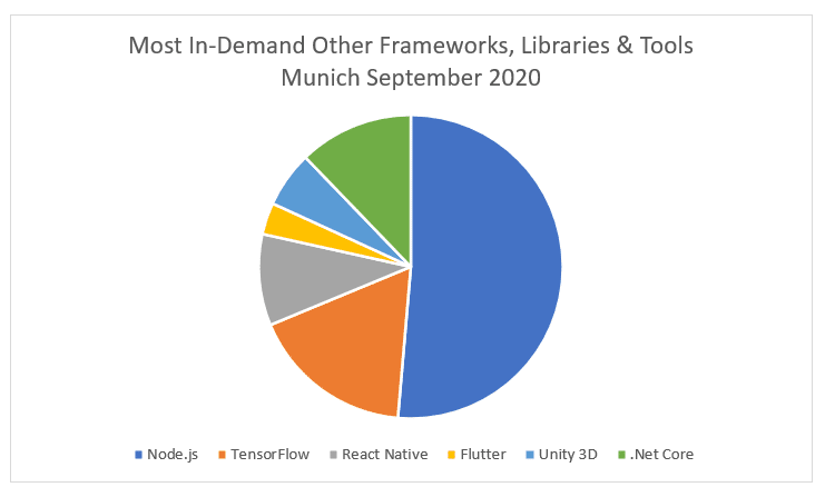 Most in demand other software development frameworks, libraries and tools