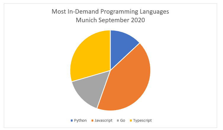 most in demand programming languages Munich 2020