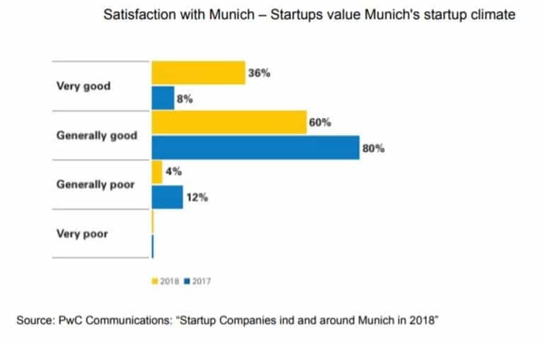 Satisfaction with Munich startup ecosystem
