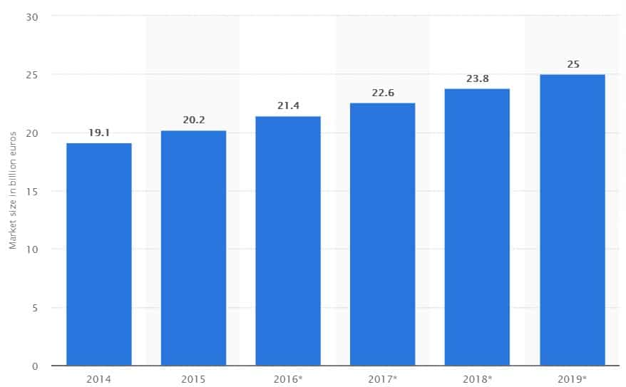 Size of the German software market from 2014 to 2019 (in billion euros)
