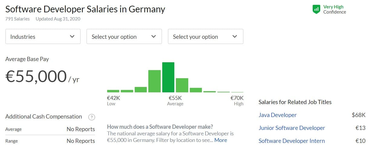Software developer salaries in Germany 2020