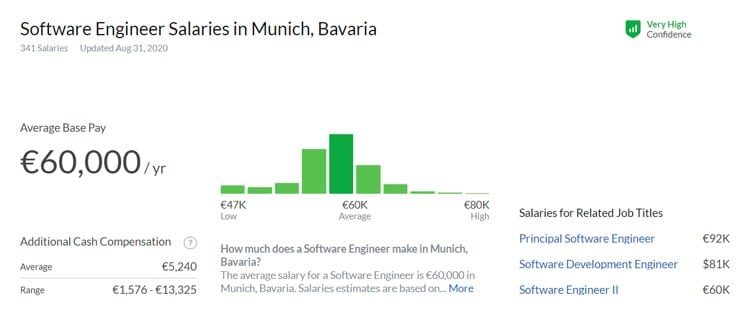 Software developer salaries in Munich 2020