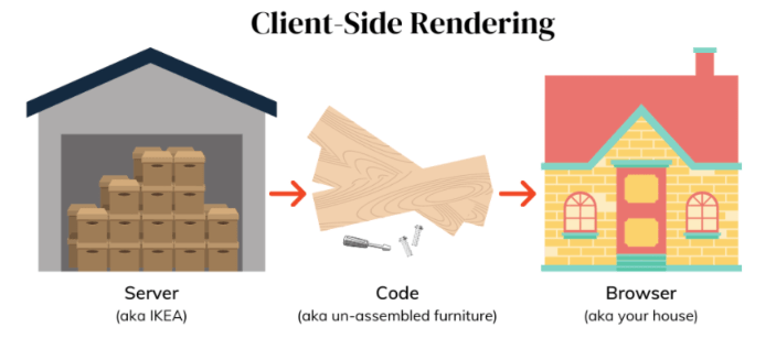 Client-side rendering in JS apps